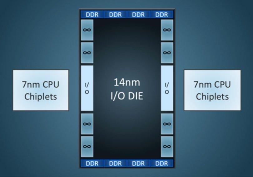 L'architecture AMD Zen 2